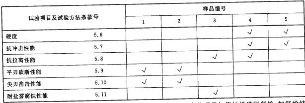 表5 消防尖斧型式检验试验样品分配及试验程序