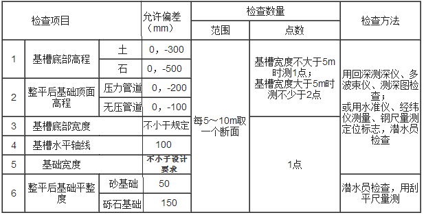 表7.4.1 沉管基槽浚挖及管基处理允许偏差
