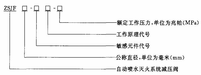 编制方法表