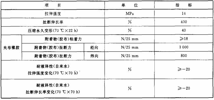 表1 隔膜所用橡胶物理性能参数