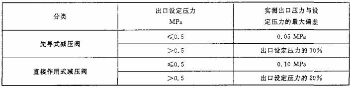 表2 流量特性偏差