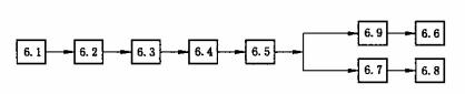 图2 试验流程图