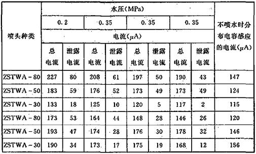 表1 微安表测得的电流数值