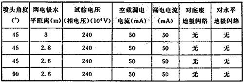表2 试验数据