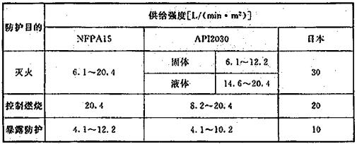 表4 国外规范对水喷雾灭火系统喷雾强度的规定