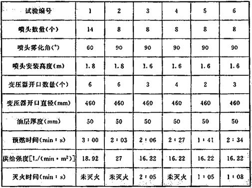 表3 试验结果