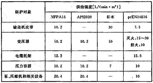 表5 国外规范对水喷雾灭火系统喷雾强度的规定