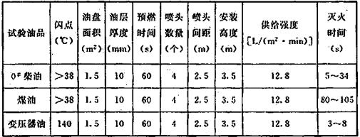 表6 试验数据表