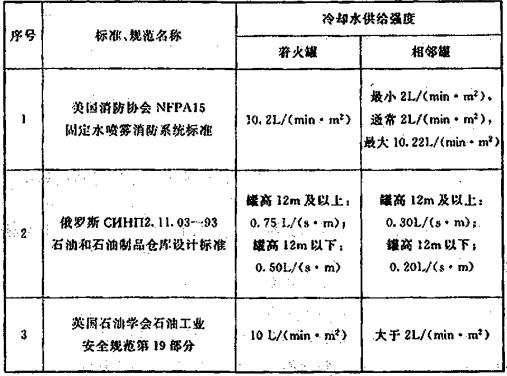 表7 部分国外标准、规范规定的可燃液体储罐消防冷却水供给强度