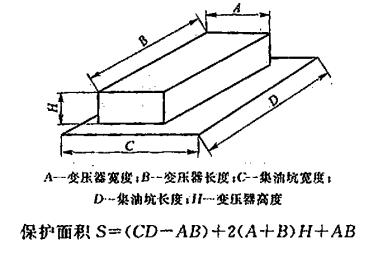 图2 变压器保护面积的确定方法
