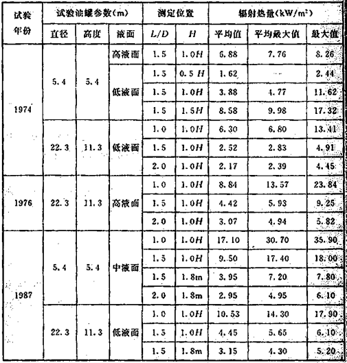 表8 国内油罐灭火试验辐射热测试数据摘要汇总表