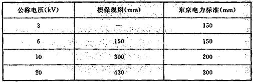 表11 水雾喷头和不同电压的带电部件的最小间距
