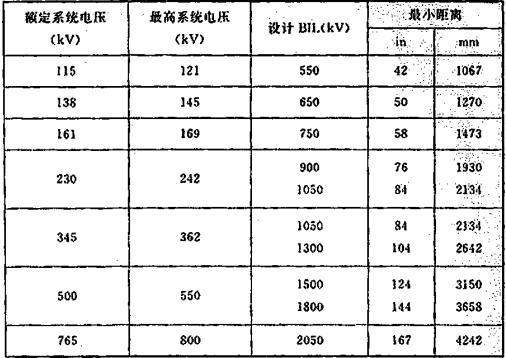 表10 水喷雾设备和非绝缘带电电气元件的间距
