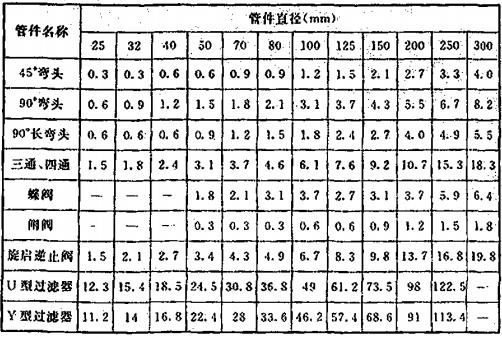 表12 局部水头损失当量长度表(钢管管材系数C=120)(m)