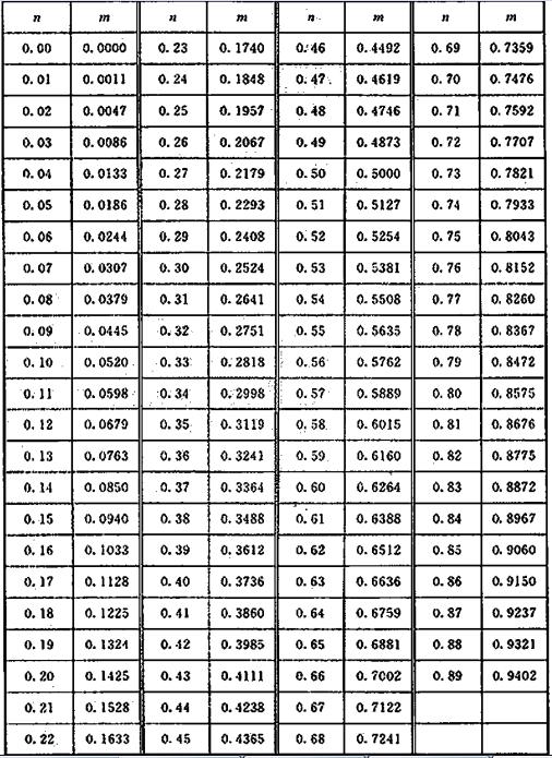 表14 圆缺相对高度与圆缺截面比的关系