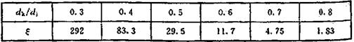 表15 减压孔板的局部阻力系数