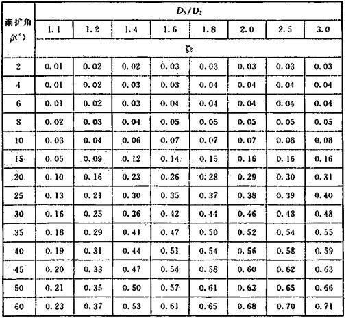 表17 渐扩管局部阻力系数表