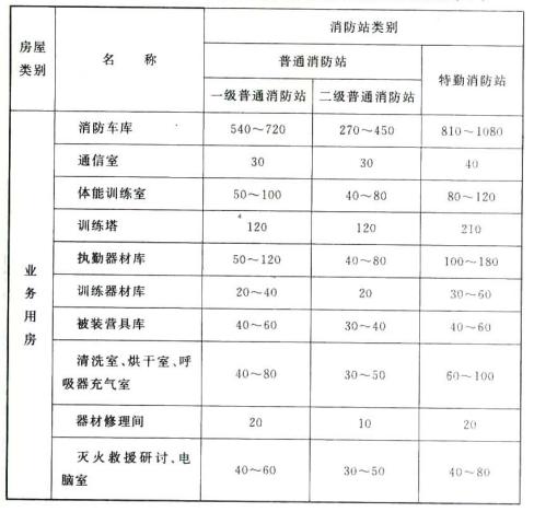 表4.1.2消防站业务用房和业务附属用房的使用面积指标m2