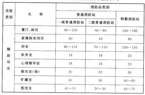 表4.1.4 消防站辅助用户的使用面积指标m2