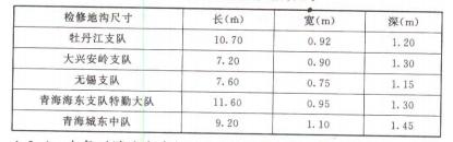 表 1 各地调研的检修地沟尺寸