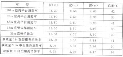 表 2 国内部分消防车尺寸和重量