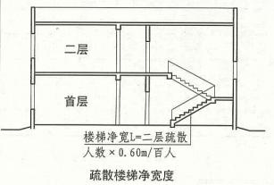 3. 7. 5  圖示一  疏散樓梯凈寬度