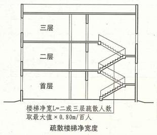 3. 7. 5  圖示1  疏散樓梯凈寬度