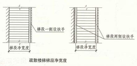 3. 7. 5  圖示1  疏散樓梯梯段凈寬度