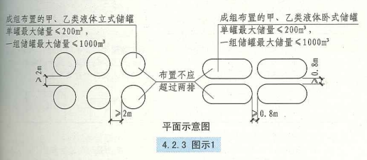 4. 2. 3  圖示1