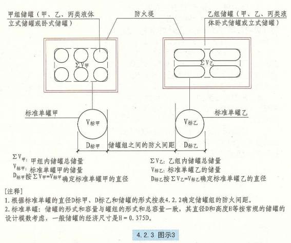 4. 2. 3  圖示3