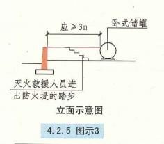 4. 2. 5  圖示3
