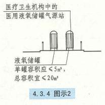 4. 3. 4  圖示2