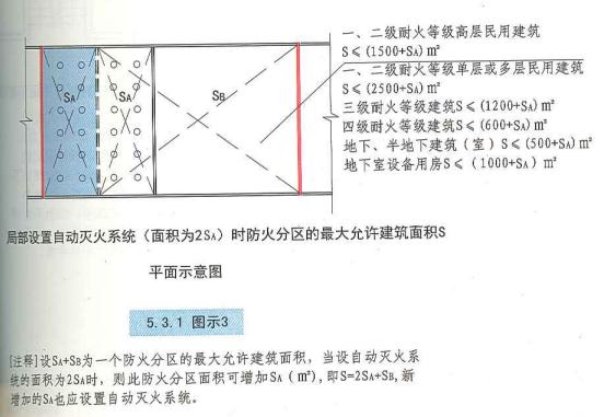 5. 3. 1  圖示3
