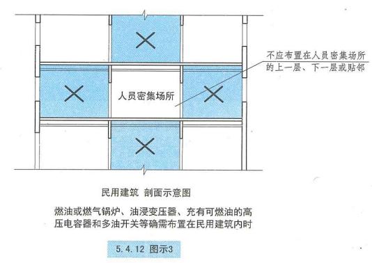 5. 4. 12  圖示3  民用建筑  剖面示意圖