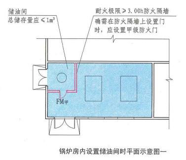 5. 4. 12  圖示9  鍋爐房內設置儲油間時平面示意圖一