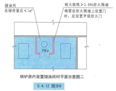 5. 4. 12  圖示9  鍋爐房內設置儲油間時平面示意圖二