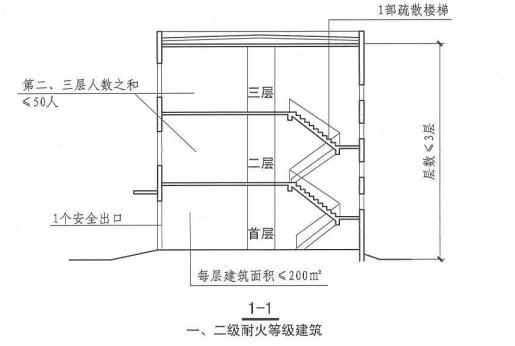 5. 5. 8  圖示3  1-1  一、二級耐火等級建筑