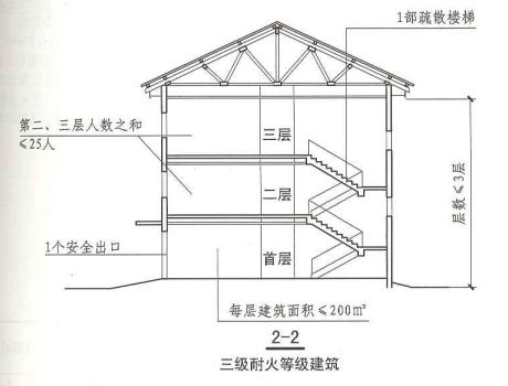 5. 5. 8  圖示3  2-2  三級耐火等級建筑