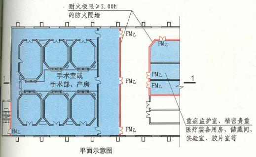 6. 2. 2  圖示  平面示意圖
