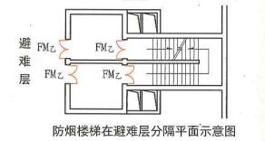 5. 5. 23  圖示2  防煙樓梯在避難層分隔平面示意圖