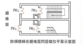 5. 5. 23  圖示2  防煙樓梯在避難層同層錯位平面示意圖