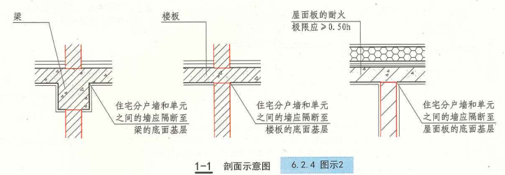 6. 2. 4  圖示2  1-1  剖面示意圖