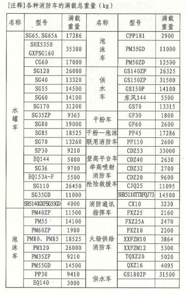 [注釋]各種消防車的滿載總重量(kg)
