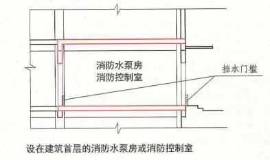 8. 1. 8  圖示  設在建筑首層的消防水泵房或消防控制室