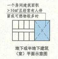 8. 5.4  圖示  地下或半地下建筑(室)平面示意圖(二)