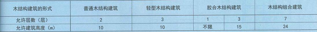 表11. 0. 3-1
