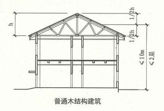 11. 0. 3  圖示1  剖面示意圖(普通木結構建筑)