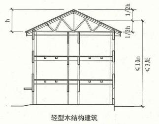 11. 0. 3  圖示1  剖面示意圖(輕型木結構建筑)