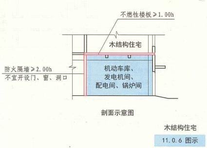 11. 0. 6  圖示  木結構住宅剖面示意圖