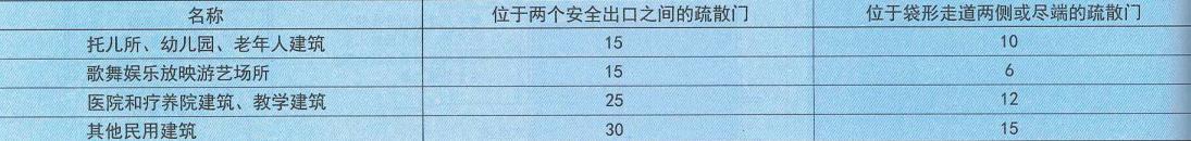 表11. 0. 7-1